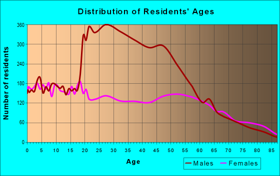 Age and Sex of Residents in zip code 78102