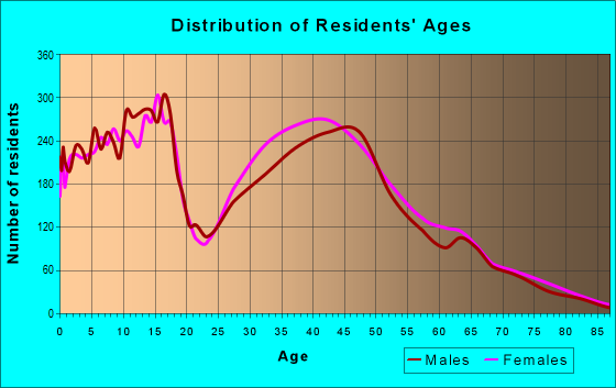 Age and Sex of Residents in zip code 78108