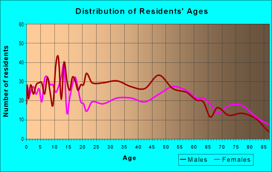Age and Sex of Residents in zip code 78118