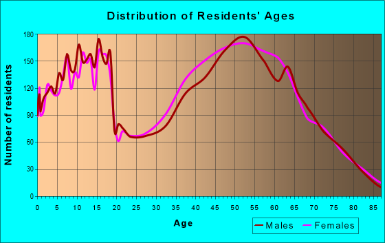 Age and Sex of Residents in zip code 78132