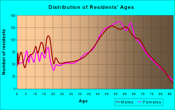 Age and Sex of Residents in zip code 78133