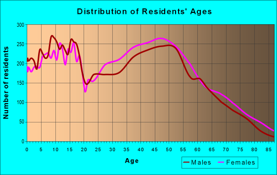 Age and Sex of Residents in zip code 78154