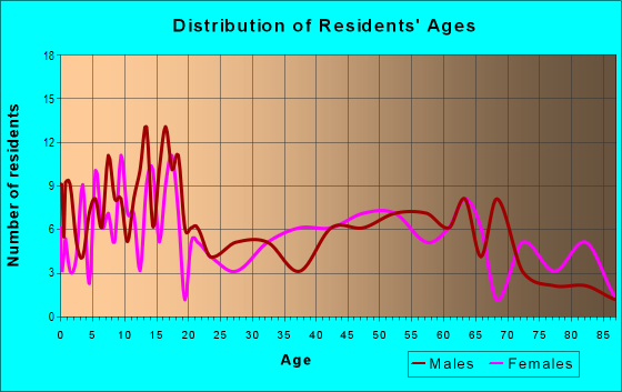 Age and Sex of Residents in zip code 78159