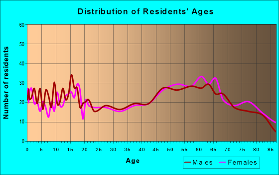 Age and Sex of Residents in zip code 78164