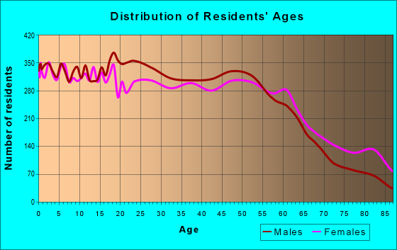 Age and Sex of Residents in zip code 78201