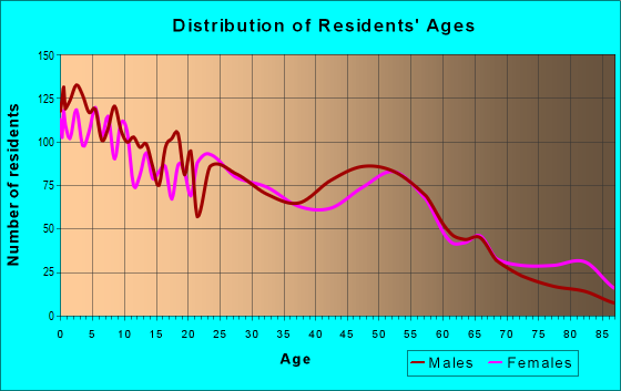 Age and Sex of Residents in zip code 78202