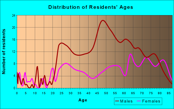 Age and Sex of Residents in zip code 78205