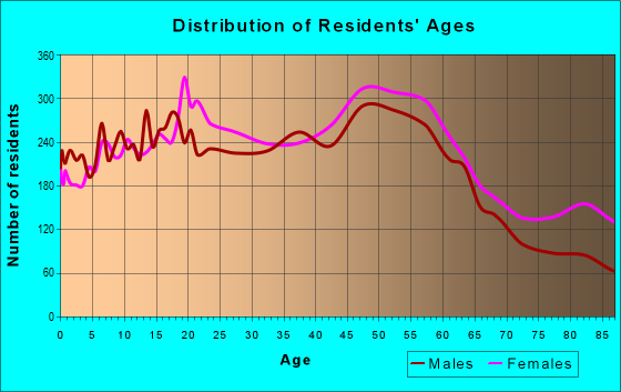 Age and Sex of Residents in zip code 78209