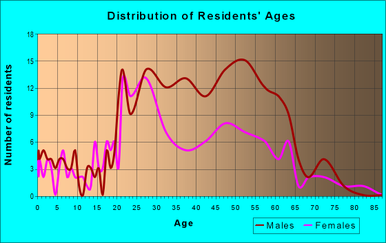 Age and Sex of Residents in zip code 78215