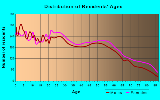Age and Sex of Residents in zip code 78218