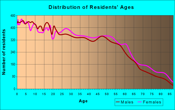 Age and Sex of Residents in zip code 78223