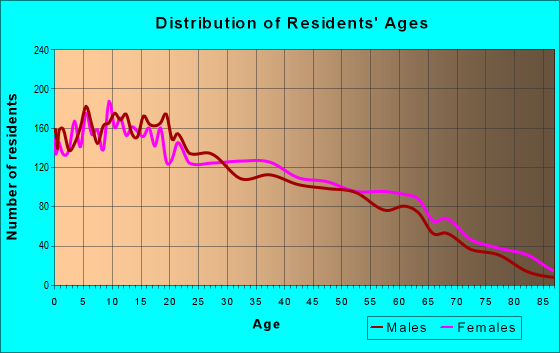 Age and Sex of Residents in zip code 78224