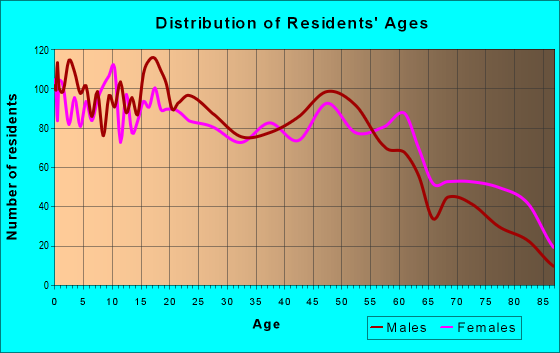 Age and Sex of Residents in zip code 78225