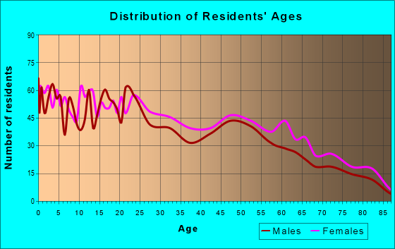 Age and Sex of Residents in zip code 78226