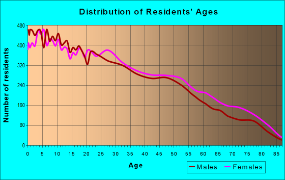 Age and Sex of Residents in zip code 78227