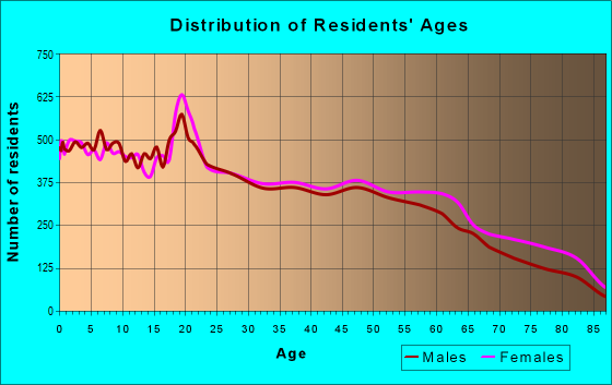 Age and Sex of Residents in zip code 78228