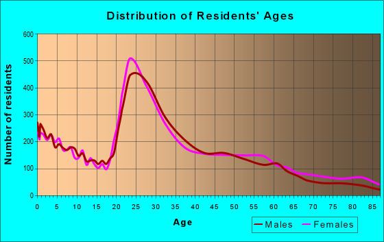 Age and Sex of Residents in zip code 78229