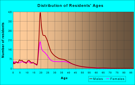Age and Sex of Residents in zip code 78234