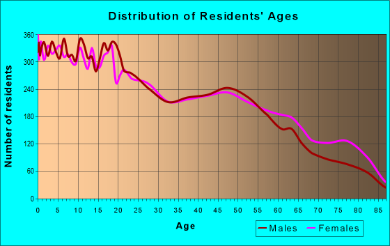 Age and Sex of Residents in zip code 78237
