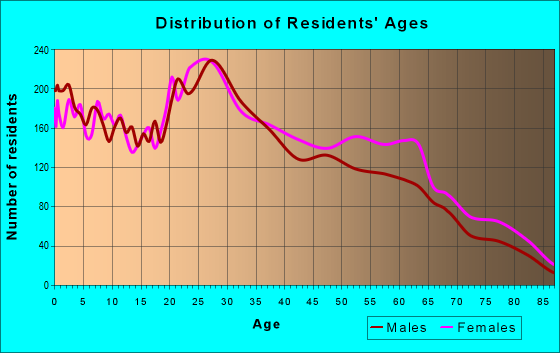 Age and Sex of Residents in zip code 78238