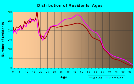 Age and Sex of Residents in zip code 78247