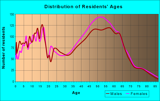 Age and Sex of Residents in zip code 78248