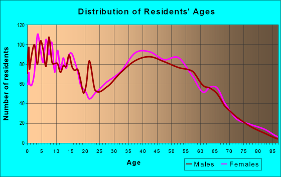 Age and Sex of Residents in zip code 78255