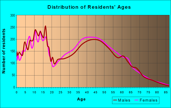 Age and Sex of Residents in zip code 78259