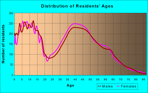 Age and Sex of Residents in zip code 78260