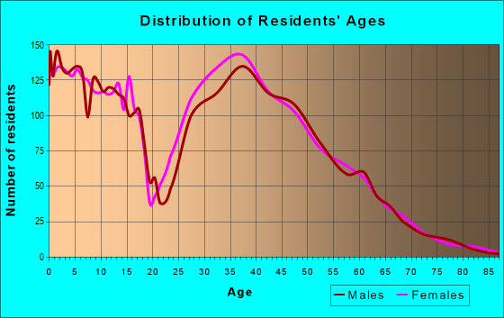 Age and Sex of Residents in zip code 78261