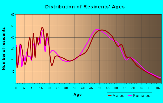 Age and Sex of Residents in zip code 78263