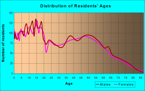 Age and Sex of Residents in zip code 78264