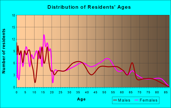 Age and Sex of Residents in zip code 78330