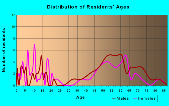 Age and Sex of Residents in zip code 78340