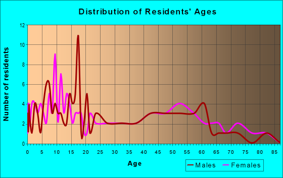 Age and Sex of Residents in zip code 78344