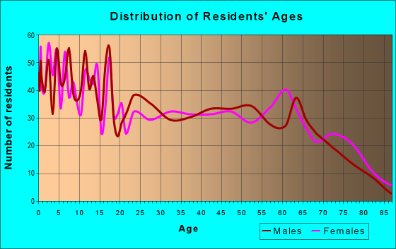 Age and Sex of Residents in zip code 78361