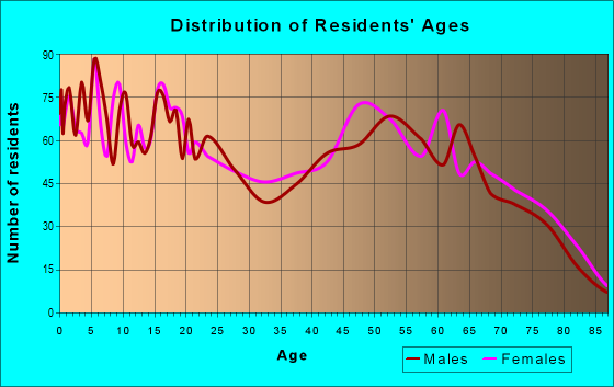 Age and Sex of Residents in zip code 78368
