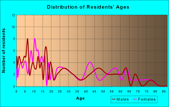 Age and Sex of Residents in zip code 78369