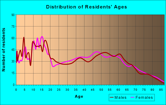 Age and Sex of Residents in zip code 78372
