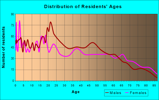 Age and Sex of Residents in zip code 78384