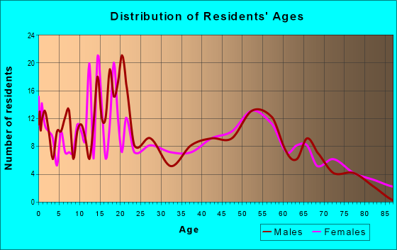Age and Sex of Residents in zip code 78389