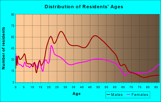 Age and Sex of Residents in zip code 78401