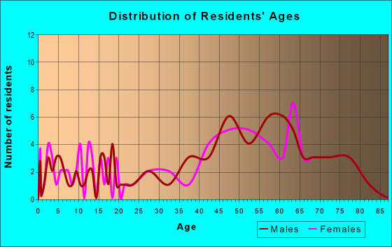 Age and Sex of Residents in zip code 78402