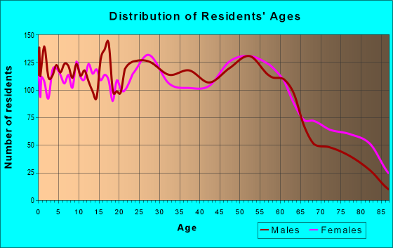 Age and Sex of Residents in zip code 78404