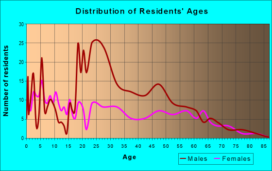 Age and Sex of Residents in zip code 78406