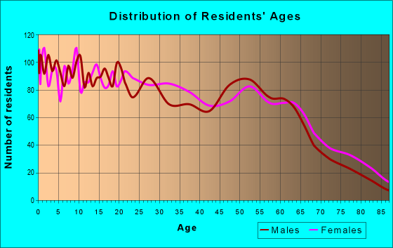 Age and Sex of Residents in zip code 78408