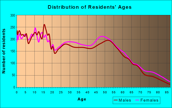Age and Sex of Residents in zip code 78410