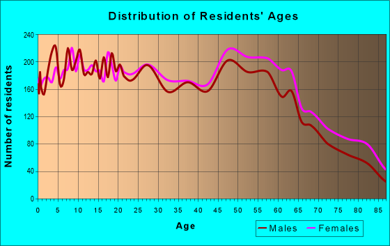 Age and Sex of Residents in zip code 78411