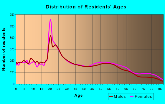 Age and Sex of Residents in zip code 78412
