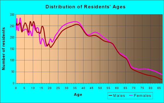 Age and Sex of Residents in zip code 78414